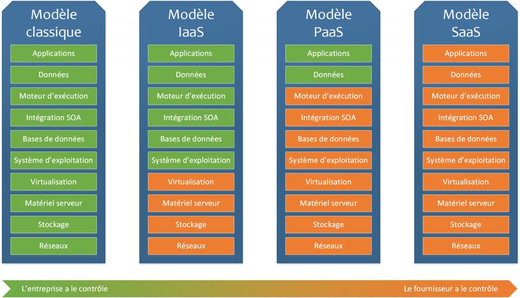 L'impact du cloud computing sur la structure de gouvernance des organisations informatiques