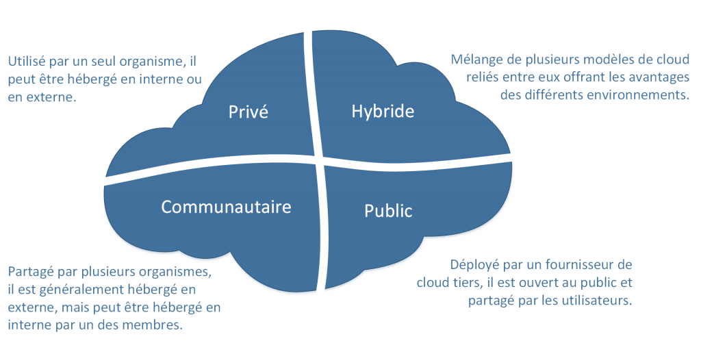 Les différents types d'environnements de déploiement des services de cloud