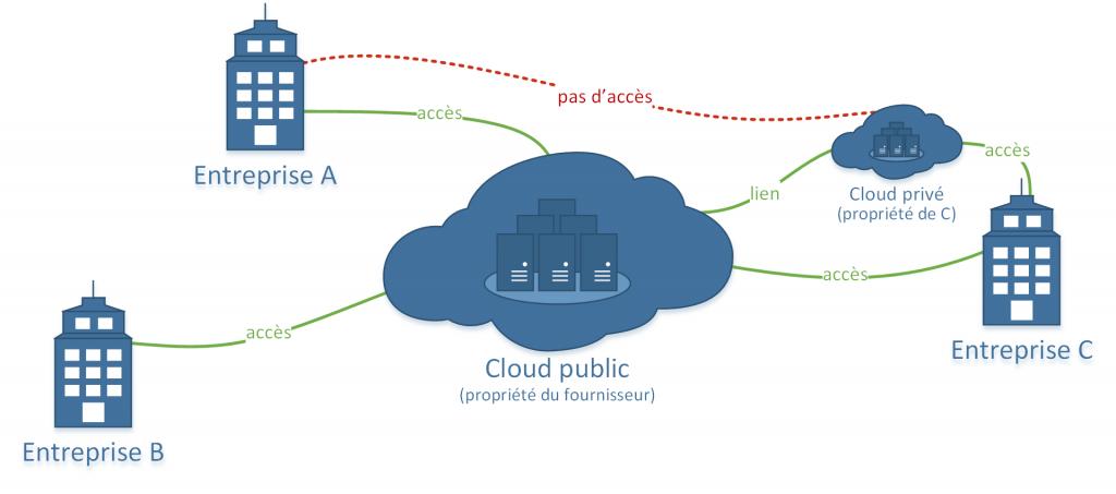 Modèle de déploiement d'un cloud hybride