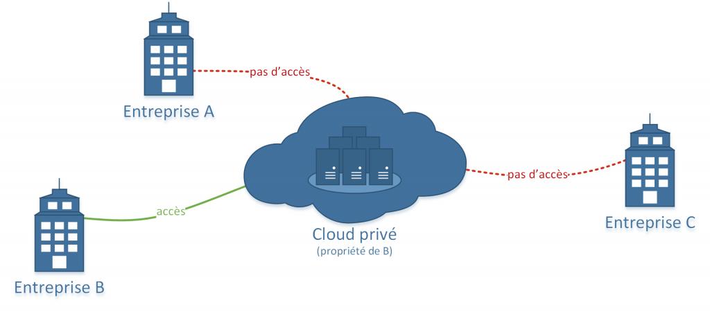 Modèle de déploiement d'un cloud privé